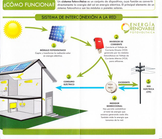 Energía Solar-Como Funciona  Acuatecnia de Occidente